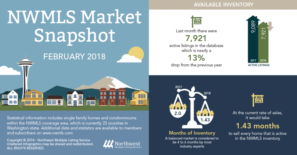 According to the latest NWMLS Market Update, the median price of closed sales area-wide surged nearly 15 percent over the past year.