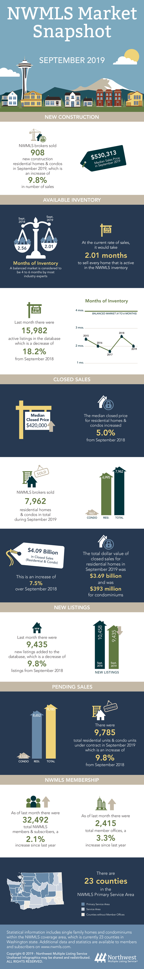 Market Update - NWMLS Snapshot September 2019