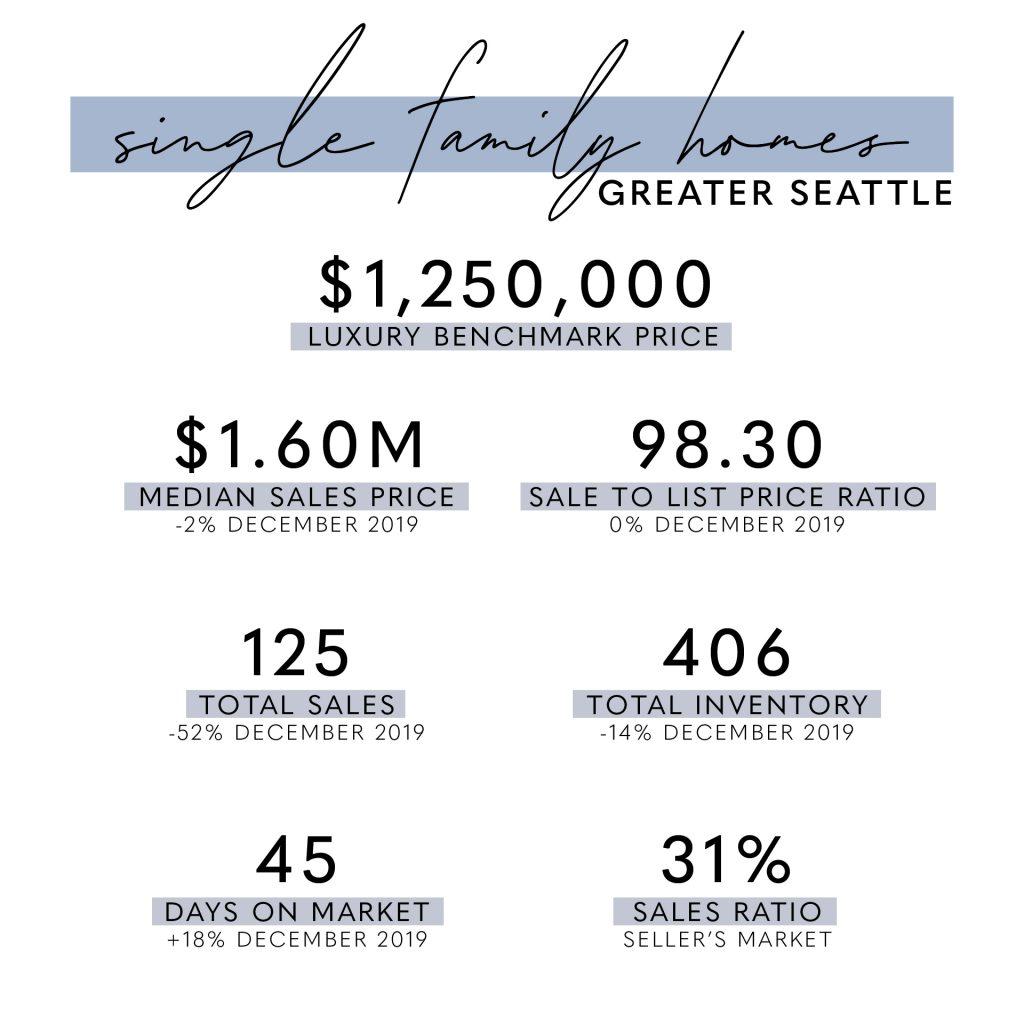 Seattle Luxury Market Report January 2020